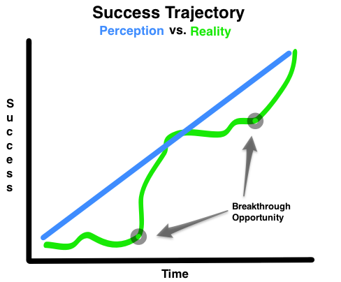 success trajectory